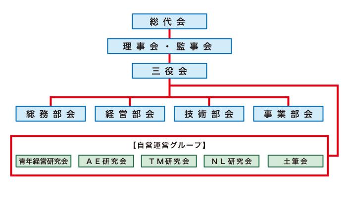 尼崎工業会|組織図